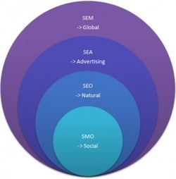 Qu'est-ce que : le SEM, le SEO, le SEA et le SMO ? - Mikael Witwer | Mikael Witwer Blog | Scoop.it