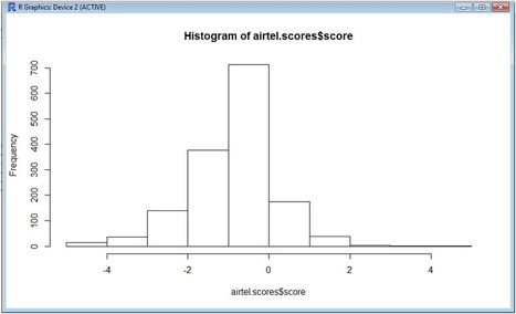 Step by Step Sentiment analysis on Twitter data using R with Airtel ... | Cawcah | Scoop.it