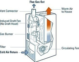 Troubleshooting a Gas Furnace - Furnace Repair | Heating Furnace Repair in Cumming GA | Scoop.it