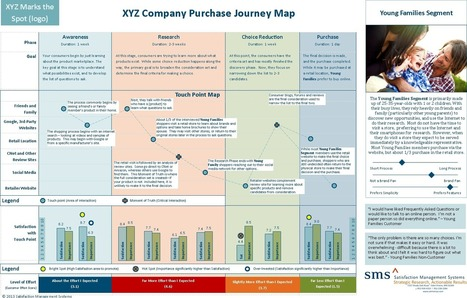 Customer Experience Journey Map - the Top 10 Requirements - Heart of the Customer | Expertiential Design | Scoop.it