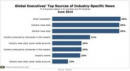 Global Executives Rely on Email to Consume, Share Industry Information | Social Media Tips and Trends | Scoop.it