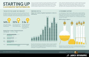 Infographic: Clean Energy Entrepreneurs | JOIN SCOOP.IT AND FOLLOW ME ON SCOOP.IT | Scoop.it