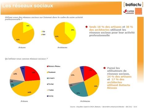 [étude Batiactu-CNOA ] 38% des architectes utilisent les réseaux sociaux | Pascal Faucompré, Mon-Habitat-Web.com | Scoop.it