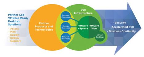 VMware Ready Desktop Solutions   LdS Innovation   Scoop.it