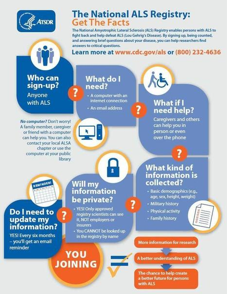 Have you Registerd? | National ALS Registry | Info Graphic | #ALS AWARENESS #LouGehrigsDisease #PARKINSONS | Scoop.it