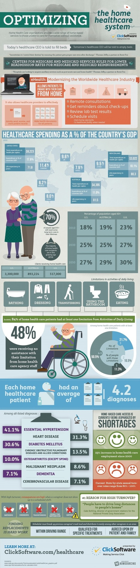 Optimizing the Home Healthcare System [Infographic] | Business 2 Community | Digital-News on Scoop.it today | Scoop.it