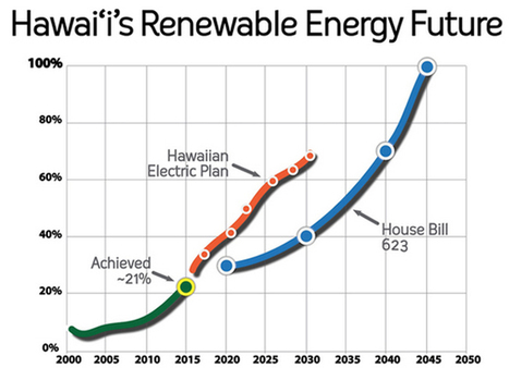 Hawaii Enacts Nation's First 100% Renewable Energy Standard | Radical Compassion | Scoop.it