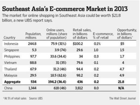 ecommerce in southeast asia 2013 | ma veille | Scoop.it