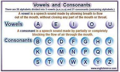Vowels and consonants: Letters of English Alphabets - English Mirror | Online English Study | Scoop.it