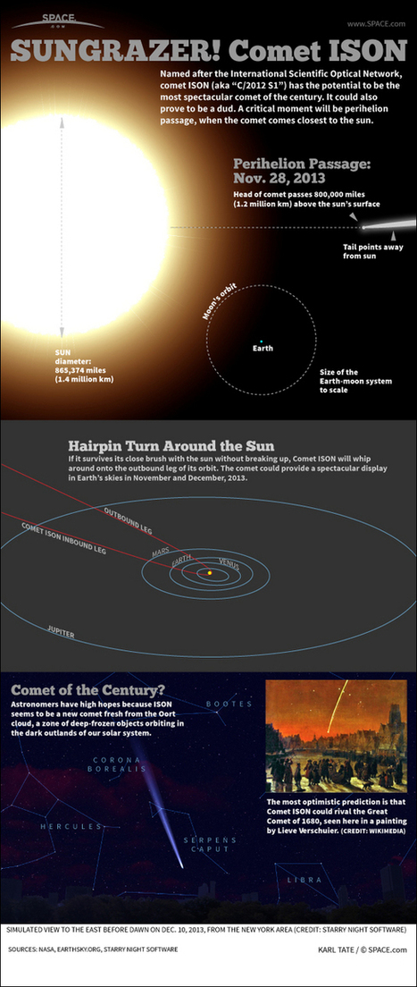 Comet ISON Could be the Comet of the Century | SEO and Social Media in Technology | Scoop.it