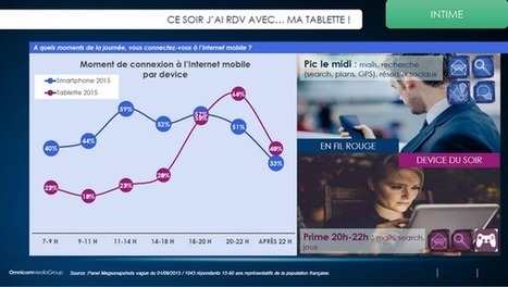 Comparatif des usages du smartphone et de la tablette en 2015 selon le dernier Baromobile OmnicomMediaGroup et SFR Régie - Offremedia | ActuLab's | Scoop.it