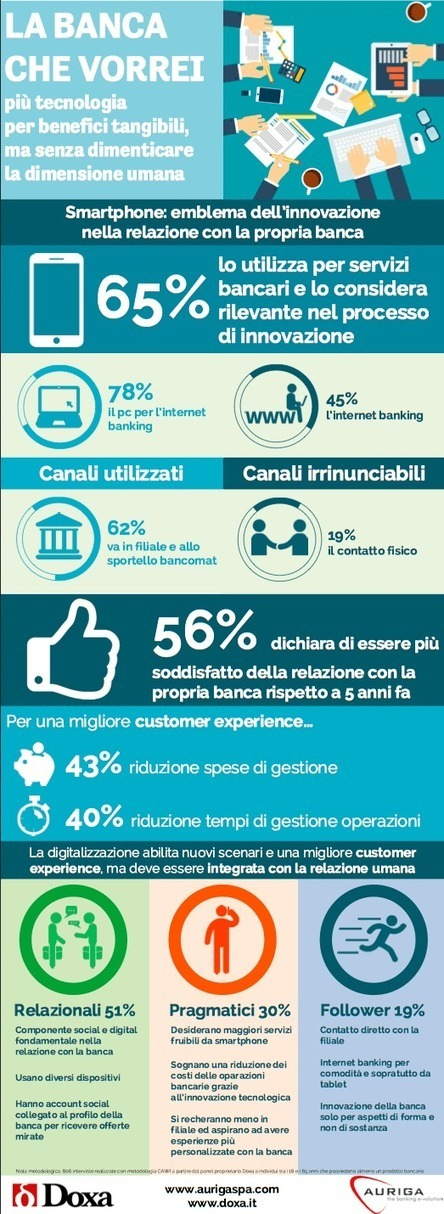 Presto in banca non ci andremo, la indosseremo. Infografica (spiegata) | innovation | Scoop.it