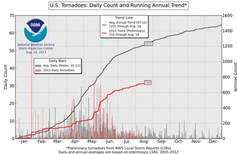 2013 is a record low year for U.S. tornadoes | Climat | Scoop.it