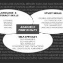 Language-Based Learning Disabilities and Academic Proficiency | Language learning disabilities | Scoop.it