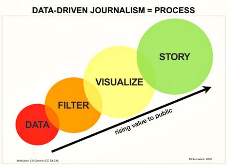 La ciencia se une al periodismo de datos | Infornación | Scoop.it