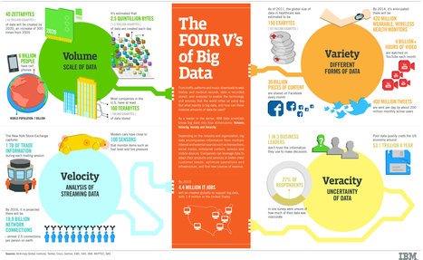 The Four V's of Big Data | dataInnovation | Scoop.it