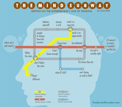 Think Like an Entrepreneur - Creative Line Of Thinking Illustrated | Walter's entrepreneur highlights | Scoop.it