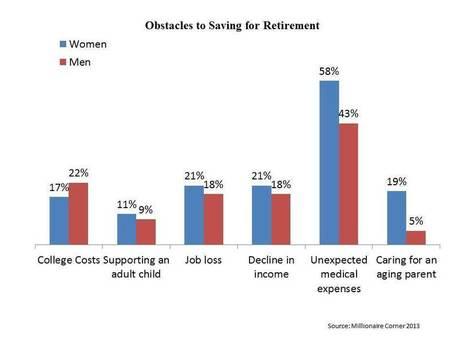 Healthcare Costs Top Retirement Fears: Survey | Wright & Associates Retirement Planning Newsletter | Scoop.it