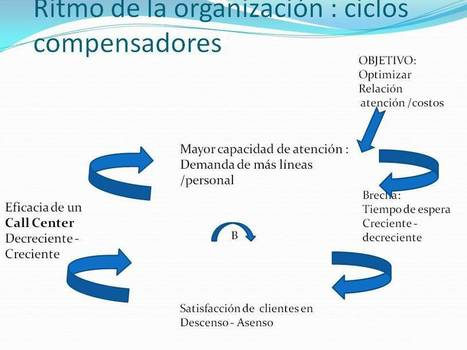 CAMBIO ORGANIZACIONAL | Conocimiento y Capital Humano | Scoop.it