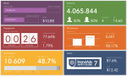 BrandAds Aims To Measure The True Impact Of Video Ad Campaigns | TechCrunch | Political | Scoop.it