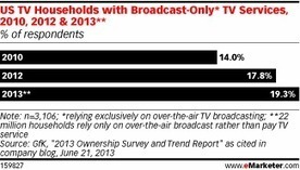More US Households Choose Broadcast-Only TV | Just Tell Us about | Scoop.it