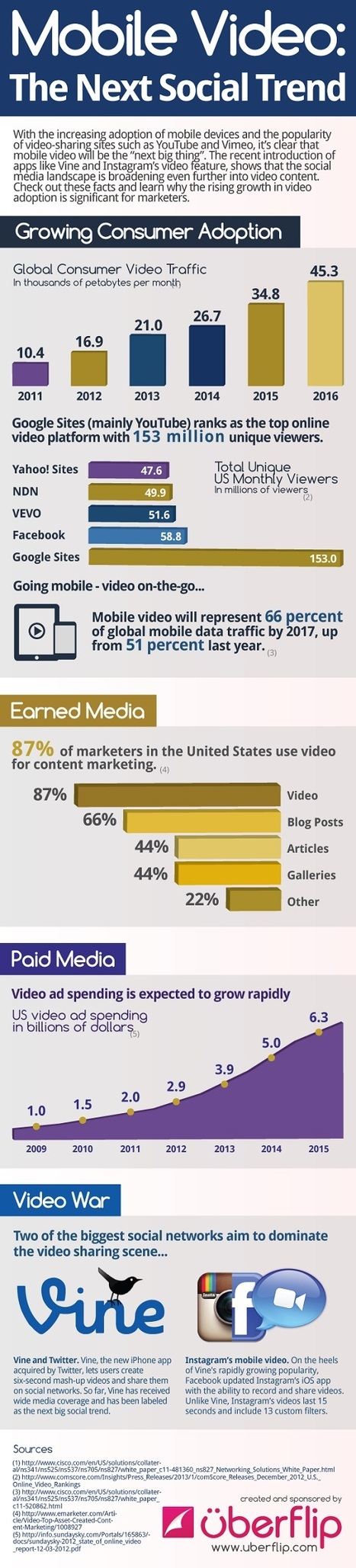 Mobile Video : The Next Social Trend   Digital Storytelling 101: Creating an Effective and Informative Video   Scoop.it