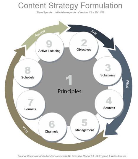 Planification d'une stratégie de contenu | Veille_Curation_tendances | Scoop.it
