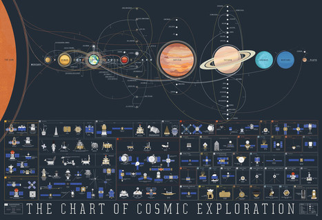 The history of space exploration mapped | Education technology | Scoop.it