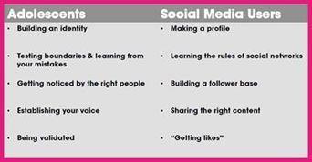 Social Media, Digital Citizenship, Adolescent Development   Digital Citizens   Scoop.it