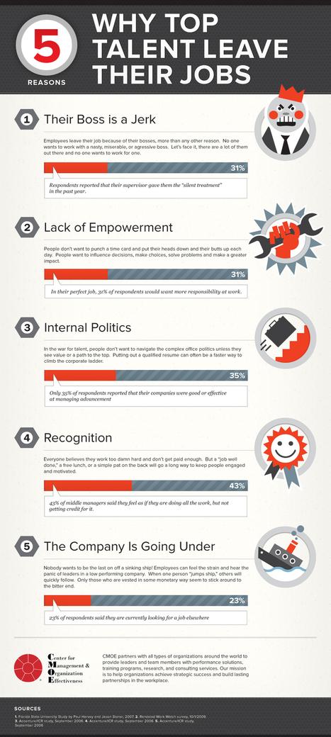 5 Reasons Top Talent Leave Their Jobs I Jill Harness | Entretiens Professionnels | Scoop.it