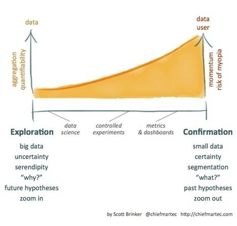 4 Principles Of Marketing As A Science | Digital Marketing | Scoop.it