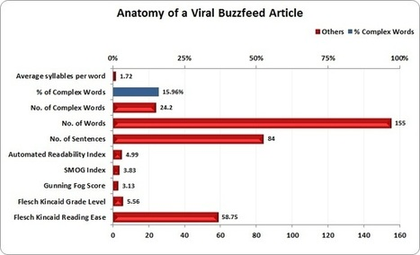 The Science Behind Buzzfeed's Viral Content | Social Media Today | SocialMoMojo Web | Scoop.it