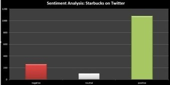 Sentiment Analysis in R w/ Twitter data feeds | Paras Doshi – Blog | Digital Image Content Curation | Scoop.it