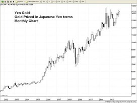 Trader Dan's charts of the Yen and gold priced in Yen. | Gold and What Moves it. | Scoop.it