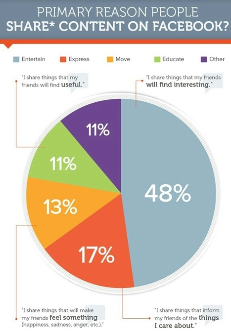 Study: What Motivates Facebook Users to Share Content | World's Best Infographics | Scoop.it
