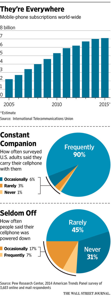 Should cellphones have warning labels? — Wall Street Journal | Cohenovation**KM** | Scoop.it