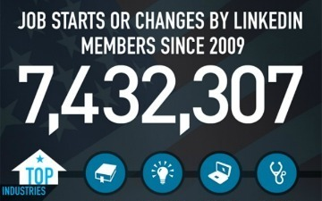 4.7 Million LinkedIn Users Are Employed by Small Businesses [INFOGRAPHIC] | Proyecto Empresarial 2.0 | Scoop.it