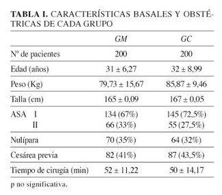 Revista de la Sociedad Española del Dolor - Análisis de la eficacia y seguridad de la administración de cloruro mórfico epidural para el dolor postoperatorio tras cesárea | Medicina | Scoop.it