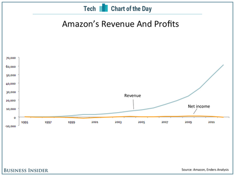 CHART OF THE DAY: A Long View Of Amazon's Profits | Entrepreneurship, Innovation | Scoop.it