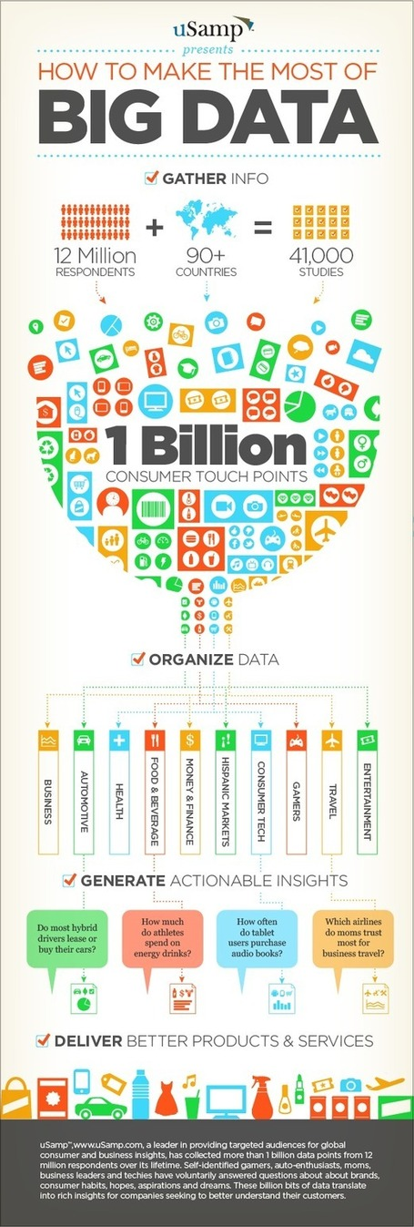 How to Make the Most of Big Data [Infographic] | visual data | Scoop.it