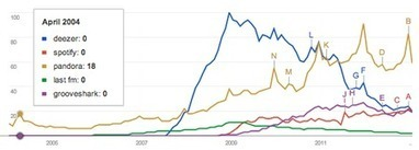 Comparing Music Services By Audience, Social Media Followers & Search Engine Dominance - hypebot   Radio 2.0 (En & Fr)   Scoop.it