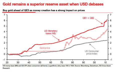 SocGen Sees $600 Billion QE3 Starting In March 2012 Sending Gold Up Between $1900 And $8500/Oz | ZeroHedge | Gold and What Moves it. | Scoop.it
