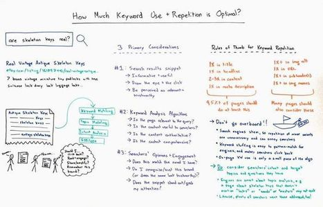 How Much Keyword Repetition is Optimal | Online Marketing Resources | Scoop.it