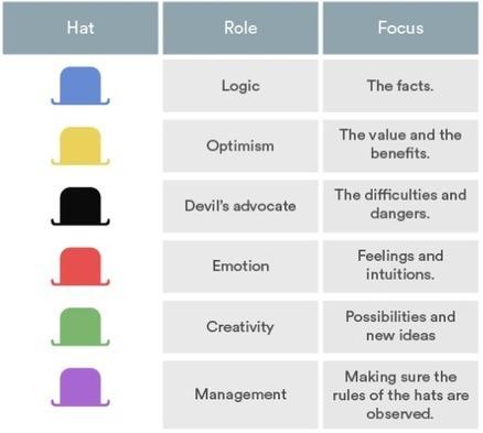 10 Creative Exercises That Are Better Than Brainstorming | Buenas Prácticas TIC y recursos interesantes para utilizar en el aula | Scoop.it