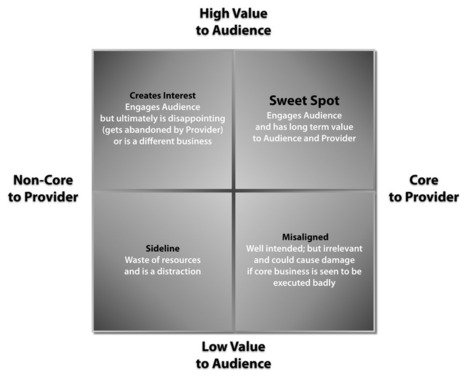 The Five Axioms of the API Economy: Axiom #4 -- Organizations must provide core competence through APIs | Technology in the Business Tomorrow | Scoop.it