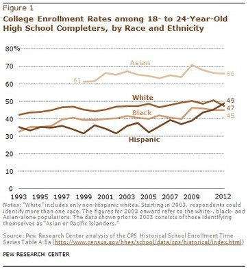 Great News: College Enrollment Is Down « The Dish | SCUP Links | Scoop.it