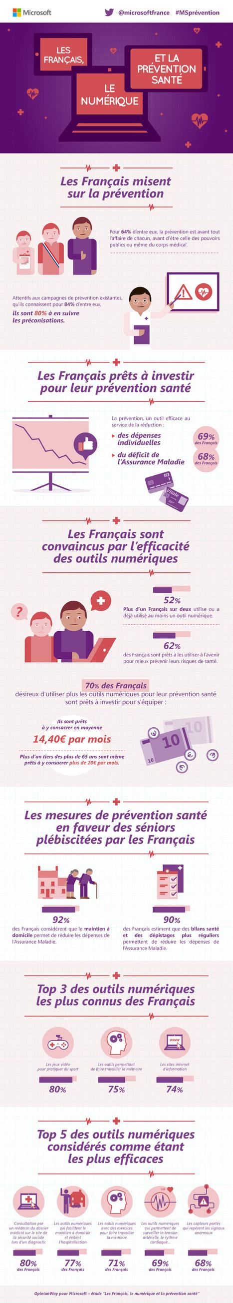 Infographie : les Français, le numérique et la prévention santé | medical mobile app | Scoop.it