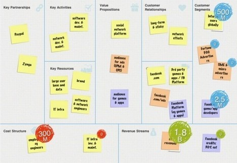 How to build revenue: 24 types of business models with examples   The Agni   Direct marketing in a digital world   Scoop.it