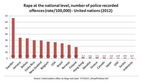 Sweden: Rape Capital of the West   AP Human Geography   Scoop.it