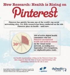 ¿Se convierte #Pinterest  en un destino de contenido de salud? | Salud 2.0 | Karmeneb | Scoop.it